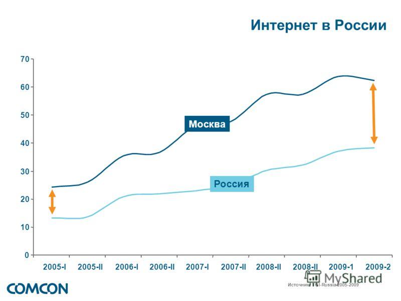 0 10 20 30 40 50 60 70 2005-I 2005-II 2006-I 2006-II2007-I 2007-II2008-II 2009-1 2009-2 Интернет в России Москва Россия Источник: TGI-Russia 2005-2009