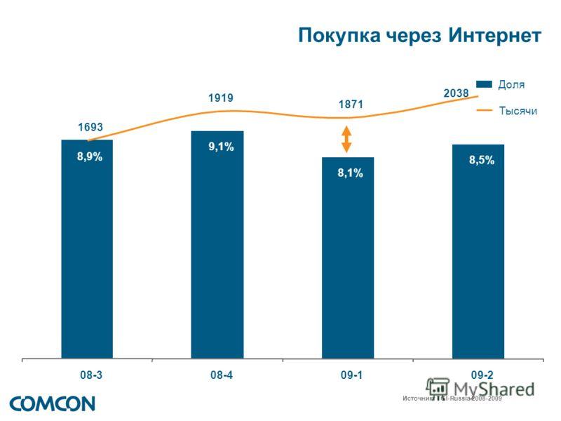 Покупка через Интернет 8,9% 8,1% 8,5% 9,1% 08-3 08-4 09-1 09-2 1871 1919 2038 1693 Доля Тысячи Источник: TGI-Russia 2008-2009