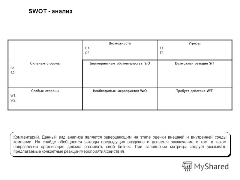 SWOT - анализ Возможности O1. O2. Угрозы T1. T2. Сильные стороны S1. S2. Благоприятные обстоятельства S/OВозможная реакция S/T Слабые стороны W1. W2. Необходимые мероприятия W/OТребует действия W/T Комментарий. Данный вид анализа является завершающим