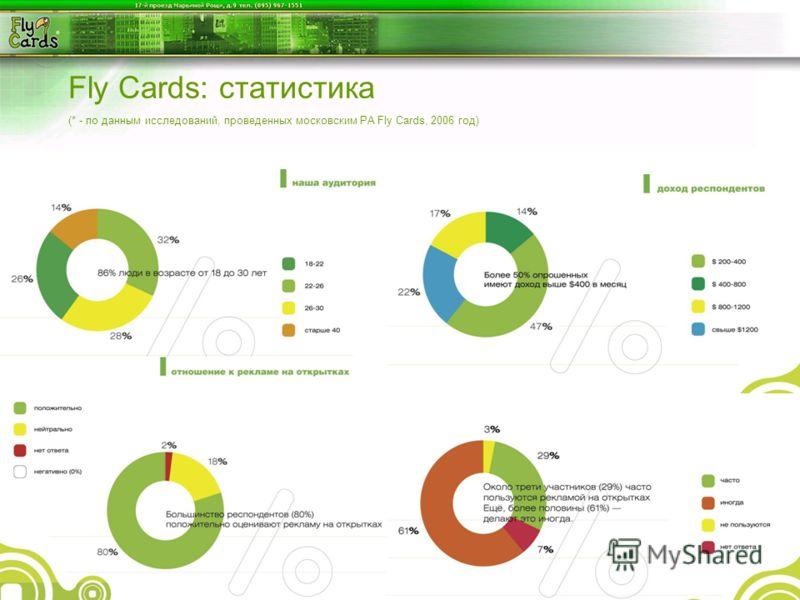 Fly Cards: статистика (* - по данным исследований, проведенных московским РА Fly Cards, 2006 год)