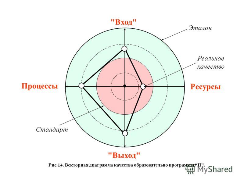 Вход Ресурсы Выход Процессы Стандарт Эталон Реальное качество Рис.14. Векторная диаграмма качества образовательно программы Н.