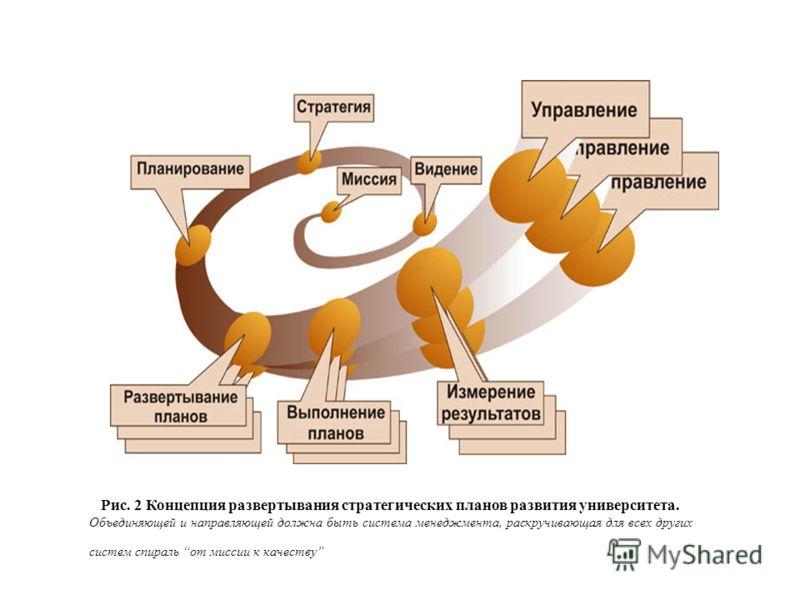 Рис. 2 Концепция развертывания стратегических планов развития университета. Объединяющей и направляющей должна быть система менеджмента, раскручивающая для всех других систем спираль от миссии к качеству