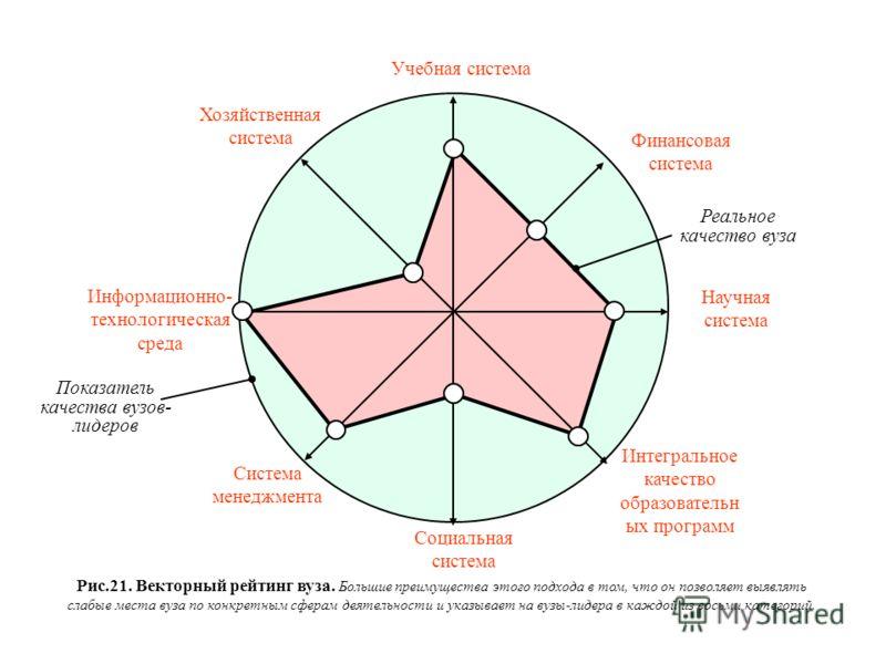 Социальная система Система менеджмента Интегральное качество образовательн ых программ Финансовая система Учебная система Информационно- технологическая среда Хозяйственная система Научная система Показатель качества вузов- лидеров Рис.21. Векторный