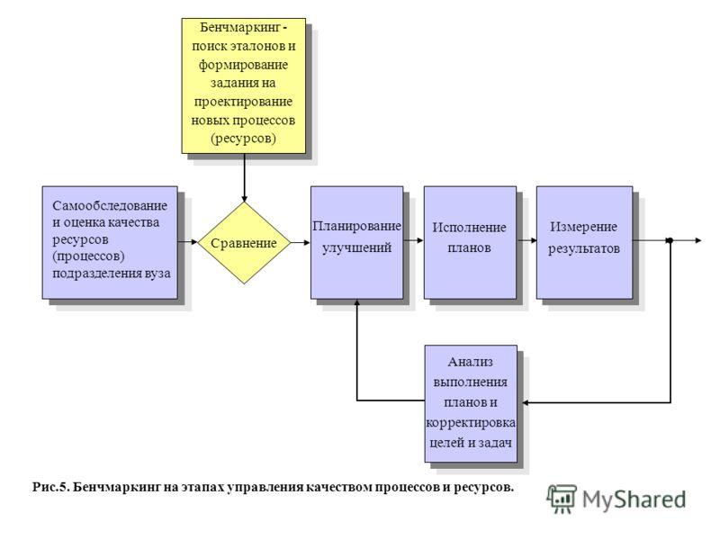 Самообследование и оценка качества ресурсов (процессов) подразделения вуза Сравнение Планирование улучшений Исполнение планов Измерение результатов Бенчмаркинг - поиск эталонов и формирование задания на проектирование новых процессов (ресурсов) Анали