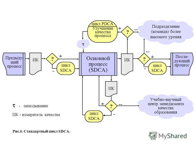 Основной процесс (SDCA) ИК цикл SDCA Предыду- щий процесс ИК После- дующий процесс цикл РDCA Улучшение качества процесса ИК Подразделение (команда) более высокого уровня - запаздывание ИК - измеритель качества ? цикл SDCA ? -- - + - + Учебно-научный