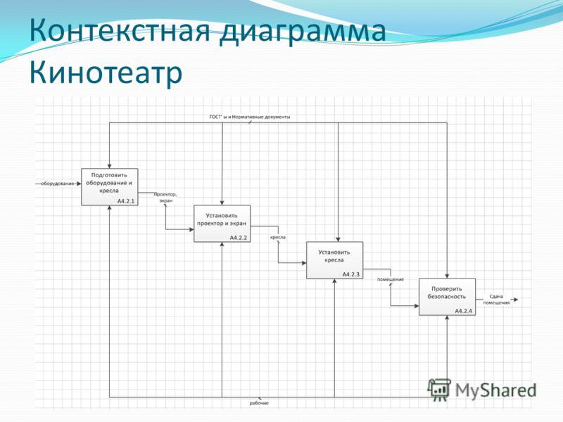 Контекстная диаграмма Кинотеатр
