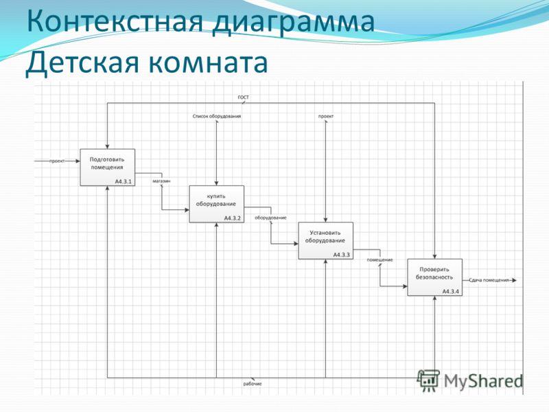 Контекстная диаграмма Детская комната