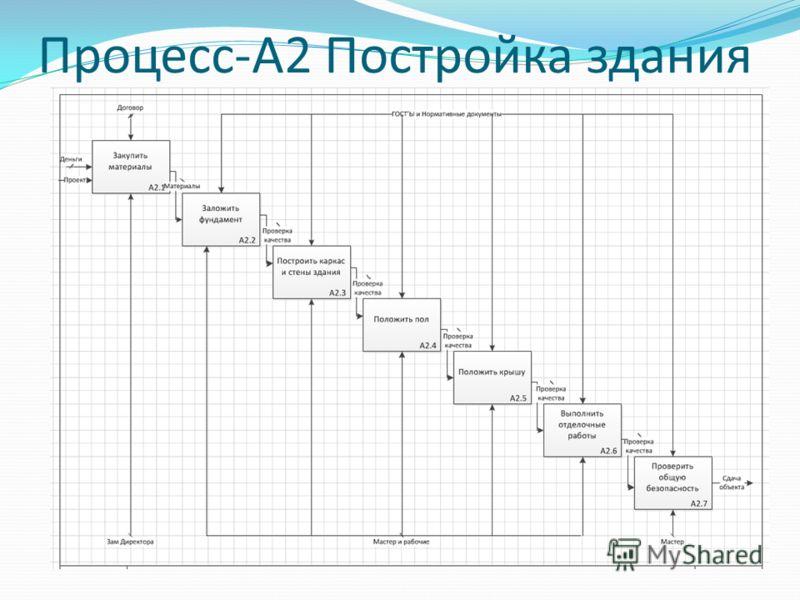 Процесс-А2 Постройка здания