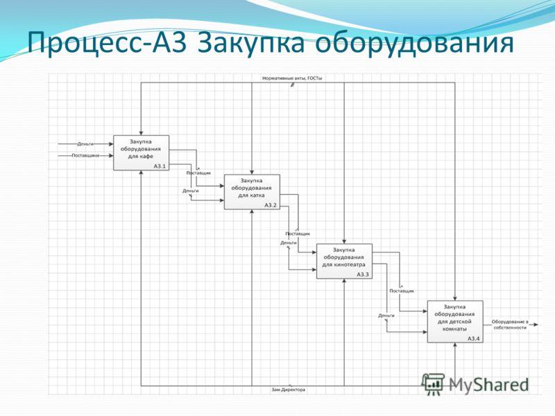 Процесс-А3 Закупка оборудования