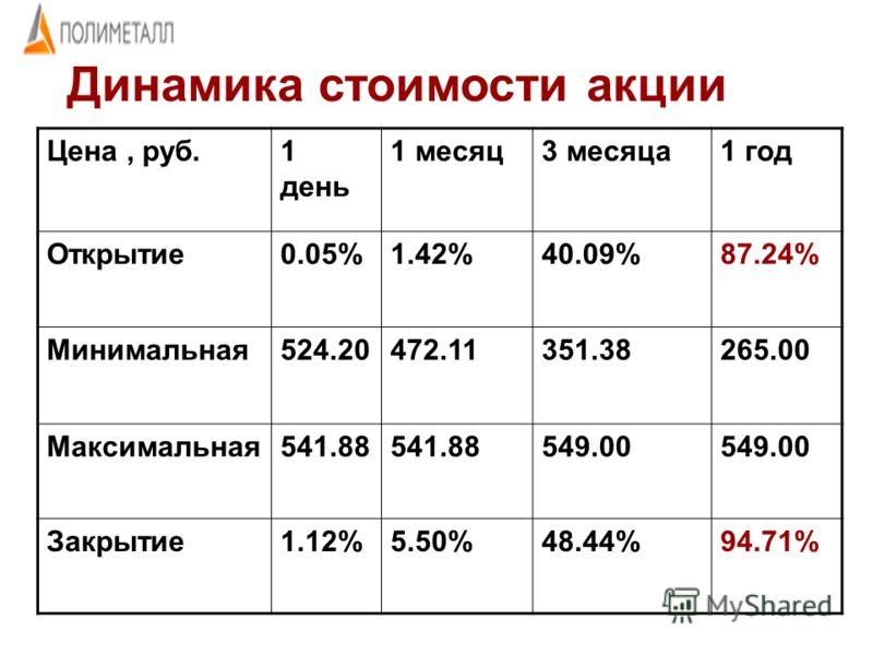 Цена, руб.1 день 1 месяц3 месяца1 год Открытие0.05%1.42%40.09%87.24% Минимальная524.20472.11351.38265.00 Максимальная541.88 549.00 Закрытие1.12%5.50%48.44%94.71% Динамика стоимости акции
