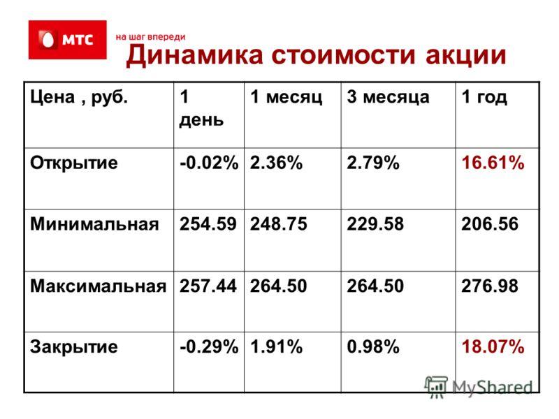 Цена, руб.1 день 1 месяц3 месяца1 год Открытие-0.02%2.36%2.79%16.61% Минимальная254.59248.75229.58206.56 Максимальная257.44264.50 276.98 Закрытие-0.29%1.91%0.98%18.07% Динамика стоимости акции