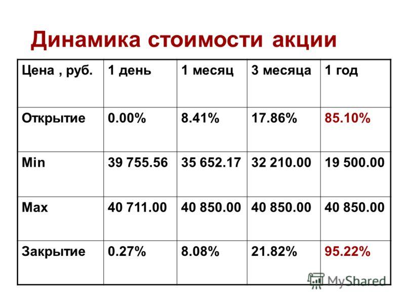 Цена, руб.1 день1 месяц3 месяца1 год Открытие0.00%8.41%17.86%85.10% Min39 755.5635 652.1732 210.0019 500.00 Max40 711.0040 850.00 Закрытие0.27%8.08%21.82%95.22% Динамика стоимости акции