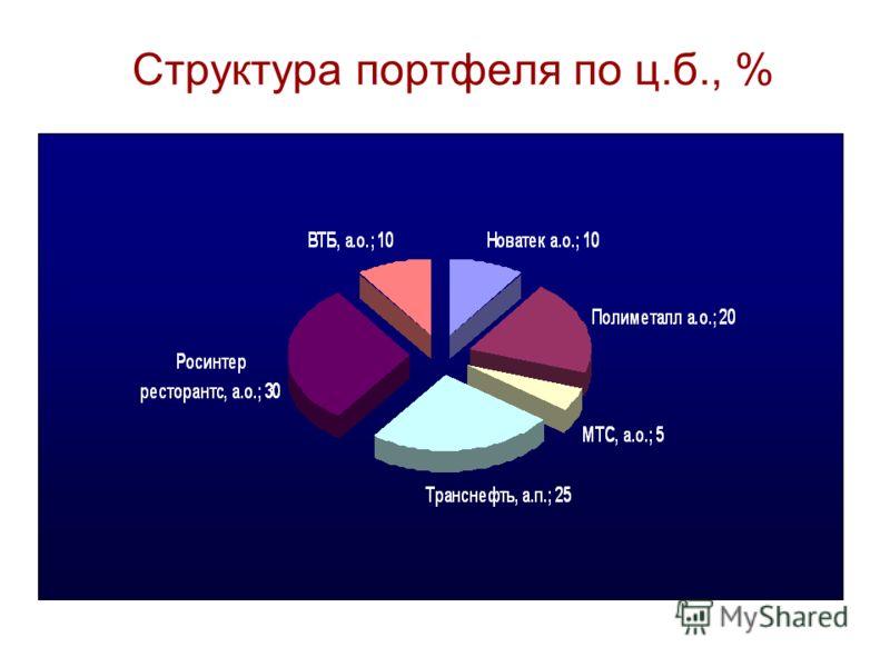 Структура портфеля по ц.б., %