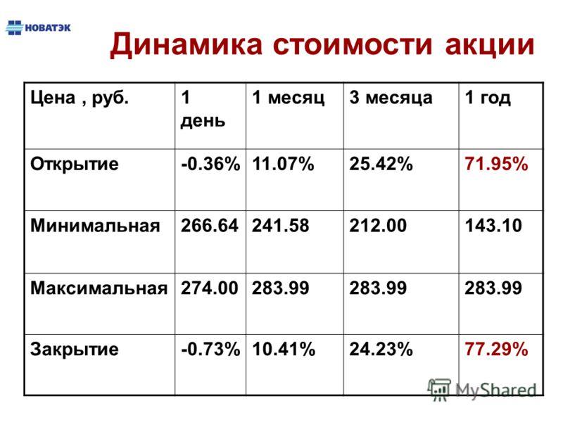 Цена, руб.1 день 1 месяц3 месяца1 год Открытие-0.36%11.07%25.42%71.95% Минимальная266.64241.58212.00143.10 Максимальная274.00283.99 Закрытие-0.73%10.41%24.23%77.29% Динамика стоимости акции