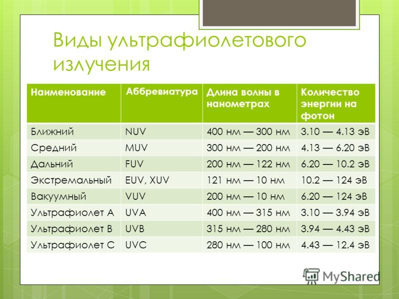 Виды ультрафиолетового излучения Наименование Аббревиатура Длина волны в нанометрах Количество энергии на фотон БлижнийNUV400 нм 300 нм3.10 4.13 эВ СреднийMUV300 нм 200 нм4.13 6.20 эВ ДальнийFUV200 нм 122 нм6.20 10.2 эВ ЭкстремальныйEUV, XUV121 нм 10