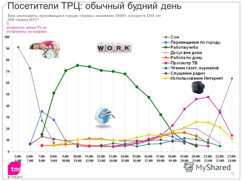 18 © TNS 2011 % активности менее 5% не отображены на графике База: респонденты, проживающие в городах Украины с населением 50000+, в возрасте 12-65 лет MMI Украина 2011/1 Посетители ТРЦ: обычный будний день