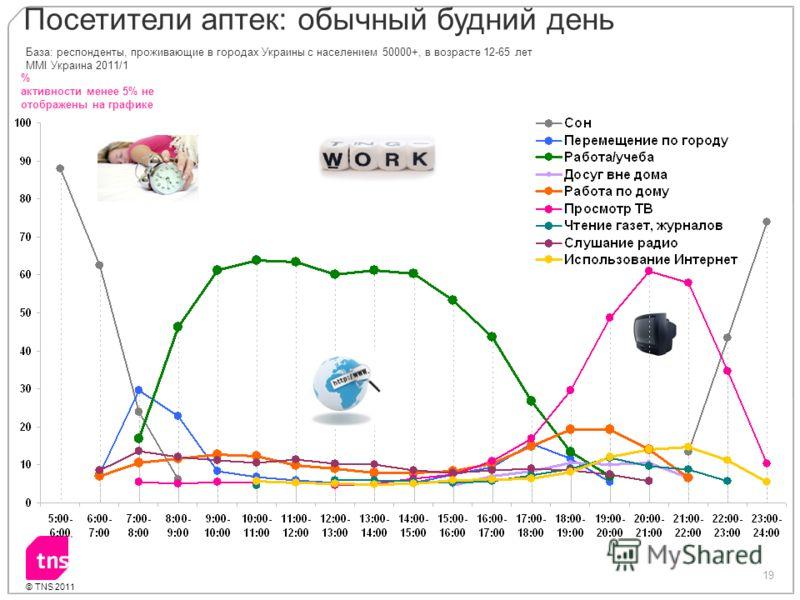 19 © TNS 2011 % активности менее 5% не отображены на графике База: респонденты, проживающие в городах Украины с населением 50000+, в возрасте 12-65 лет MMI Украина 2011/1 Посетители аптек: обычный будний день