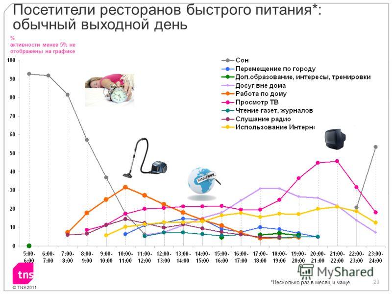 20 © TNS 2011 % активности менее 5% не отображены на графике Посетители ресторанов быстрого питания*: обычный выходной день *Несколько раз в месяц и чаще