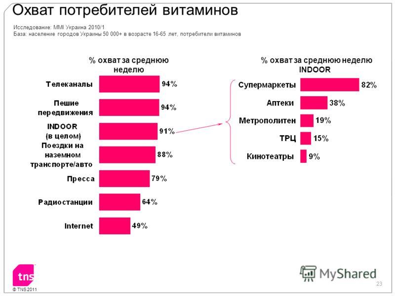 23 © TNS 2011 Исследование: MMI Украина 2010/1 База: население городов Украины 50 000+ в возрасте 16-65 лет, потребители витаминов % охват за среднюю неделю Охват потребителей витаминов % охват за среднюю неделю INDOOR