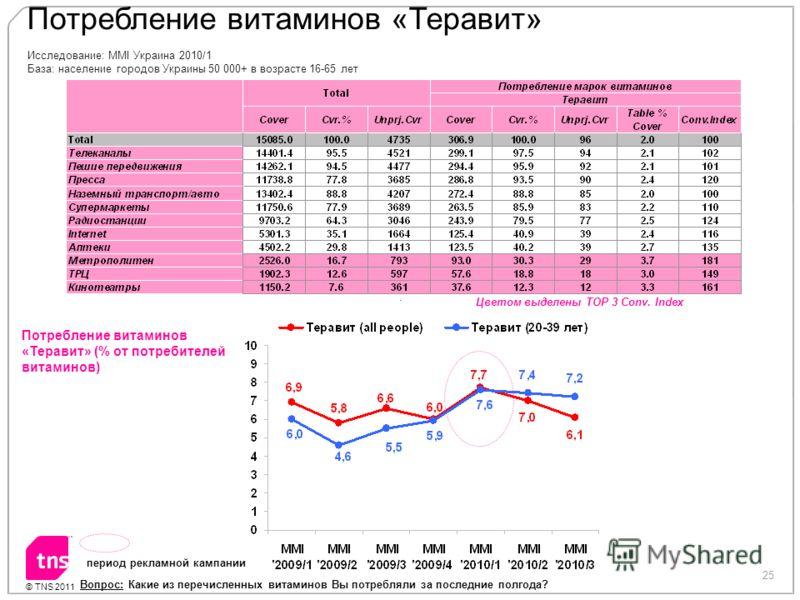 25 © TNS 2011 Потребление витаминов «Теравит» Вопрос: Какие из перечисленных витаминов Вы потребляли за последние полгода? период рекламной кампании Исследование: MMI Украина 2010/1 База: население городов Украины 50 000+ в возрасте 16-65 лет Потребл