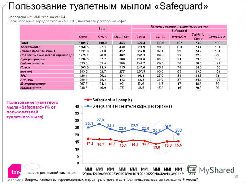 28 © TNS 2011 Пользование туалетным мылом «Safeguard» период рекламной кампании Исследование: MMI Украина 2010/4 База: население городов Украины 50 000+, посетители ресторанов кафе* Вопрос: Какими из перечисленных марок туалетного мыла Вы пользовалис