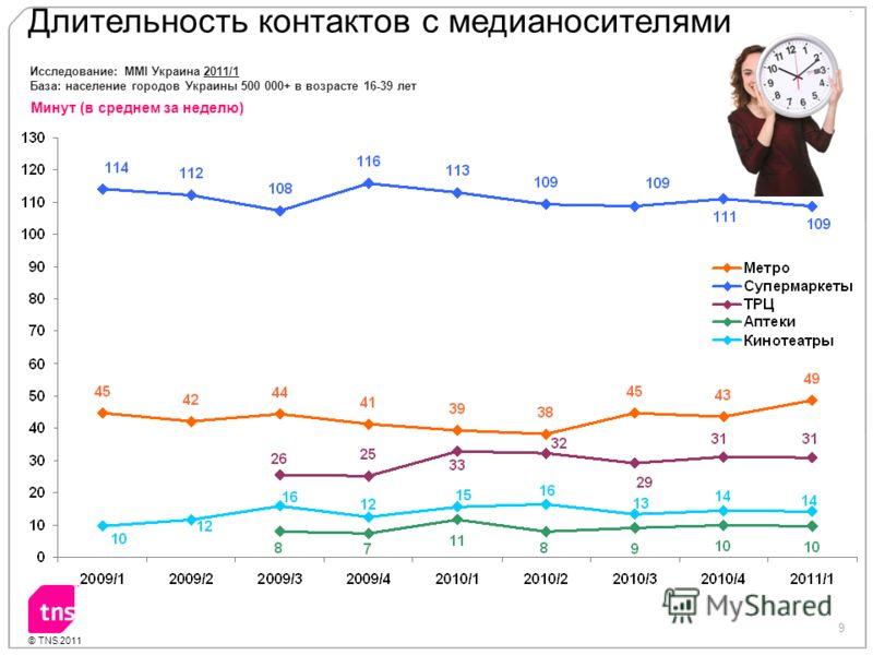 9 © TNS 2011 Длительность контактов с медианосителями Исследование: MMI Украина 2011/1 База: население городов Украины 500 000+ в возрасте 16-39 лет Минут (в среднем за неделю)