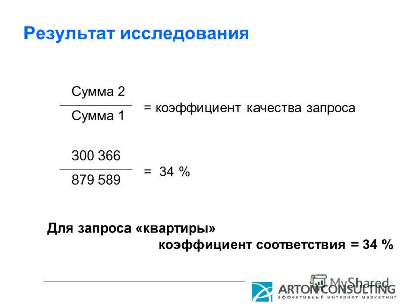 Результат исследования Сумма 2 Сумма 1 = коэффициент качества запроса 300 366 879 589 = 34 % Для запроса «квартиры» коэффициент соответствия = 34 %