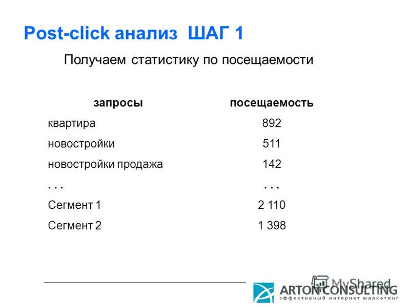 Post-click анализ ШАГ 1 Получаем статистику по посещаемости запросы квартира новостройки новостройки продажа... Сегмент 1 Сегмент 2 посещаемость 892 511 142... 2 110 1 398