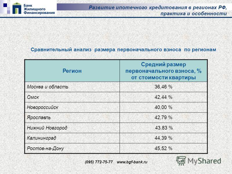 Развитие ипотечного кредитования в регионах РФ, практика и особенности (095) 772-75-77 www.bgf-bank.ru Регион Средний размер первоначального взноса, % от стоимости квартиры Москва и область36,46 % Омск42,44 % Новороссийск40,00 % Ярославль42,79 % Нижн