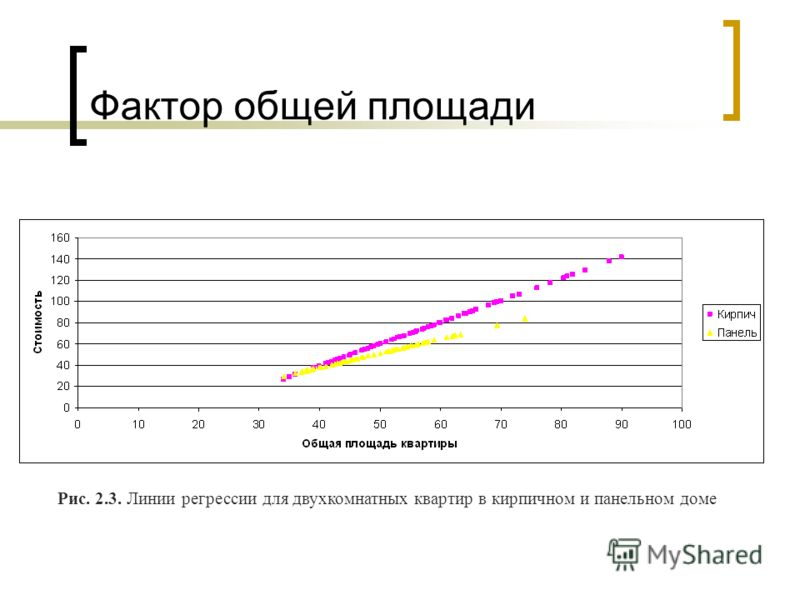 Фактор общей площади Рис. 2.3. Линии регрессии для двухкомнатных квартир в кирпичном и панельном доме