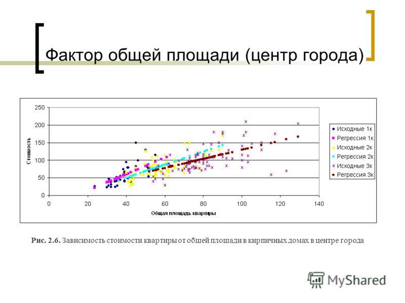 Фактор общей площади (центр города) Рис. 2.6. Зависимость стоимости квартиры от общей площади в кирпичных домах в центре города
