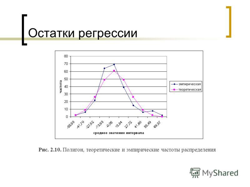 Остатки регрессии Рис. 2.10. Полигон, теоретические и эмпирические частоты распределения