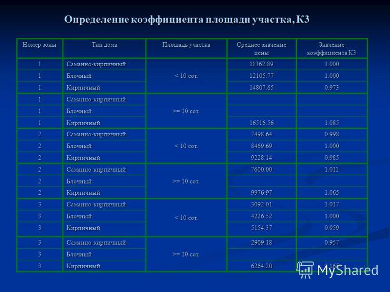 Определение коэффициента площади участка, К3 Номер зоны Тип дома Площадь участка Среднее значение цены Значение коэффициента К3 1Саманно-кирпичный < 10 сот. 11362.891.000 1Блочный12105.771.000 1 Кирпичный14807.650.973 1Саманно-кирпичный >= 10 сот. 1Б
