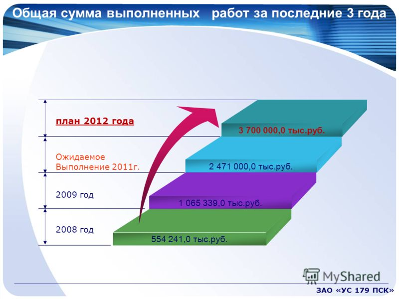 Общая сумма выполненных работ за последние 3 года план 2012 года Ожидаемое Выполнение 2011г. 2009 год 2008 год 3 700 000,0 тыс.руб. 2 471 000,0 тыс.руб. 1 065 339,0 тыс.руб. 554 241,0 тыс.руб. ЗАО «УС 179 ПСК»