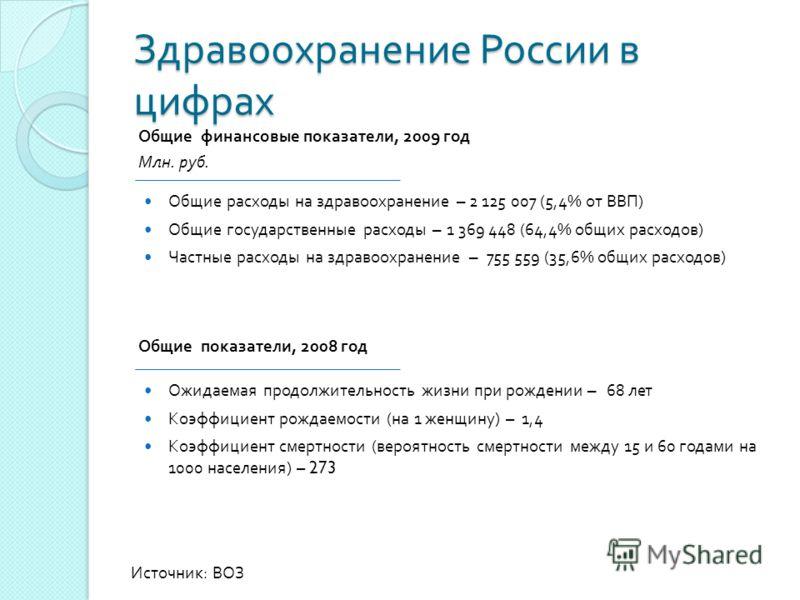 Здравоохранение России в цифрах Общие расходы на здравоохранение – 2 125 007 (5,4% от ВВП ) Общие государственные расходы – 1 369 448 (64,4% общих расходов ) Частные расходы на здравоохранение – 755 559 (35,6% общих расходов ) Источник : ВОЗ Общие фи