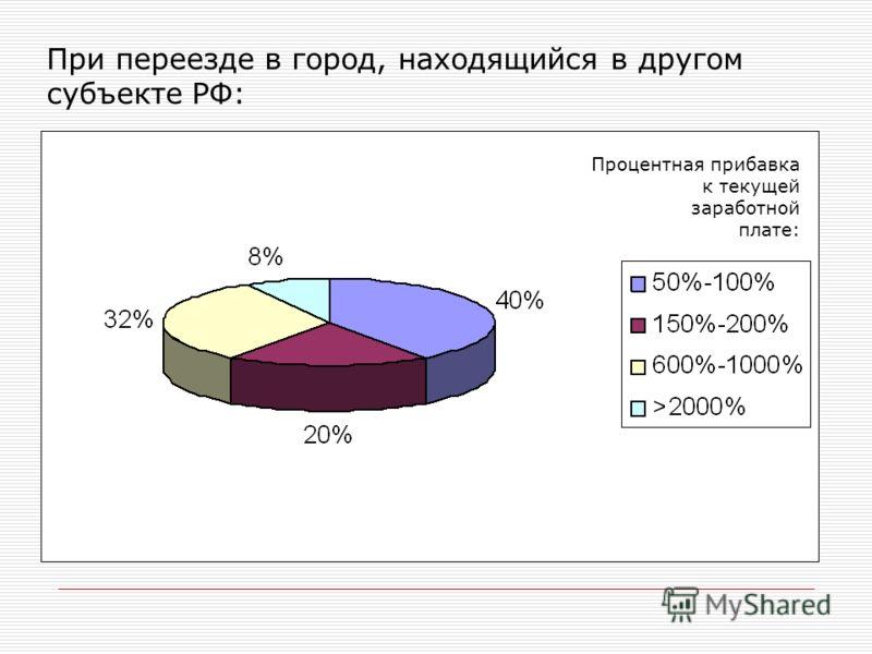 При переезде в город, находящийся в другом субъекте РФ: Процентная прибавка к текущей заработной плате: