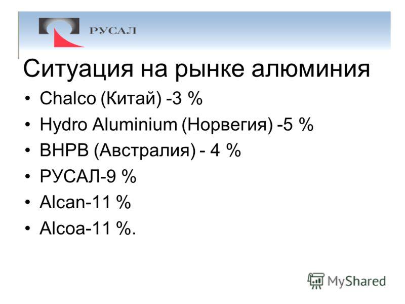 Ситуация на рынке алюминия Chalco (Китай) -3 % Hydro Aluminium (Норвегия) -5 % BHPB (Австралия) - 4 % РУСАЛ-9 % Alcan-11 % Alcoa-11 %.