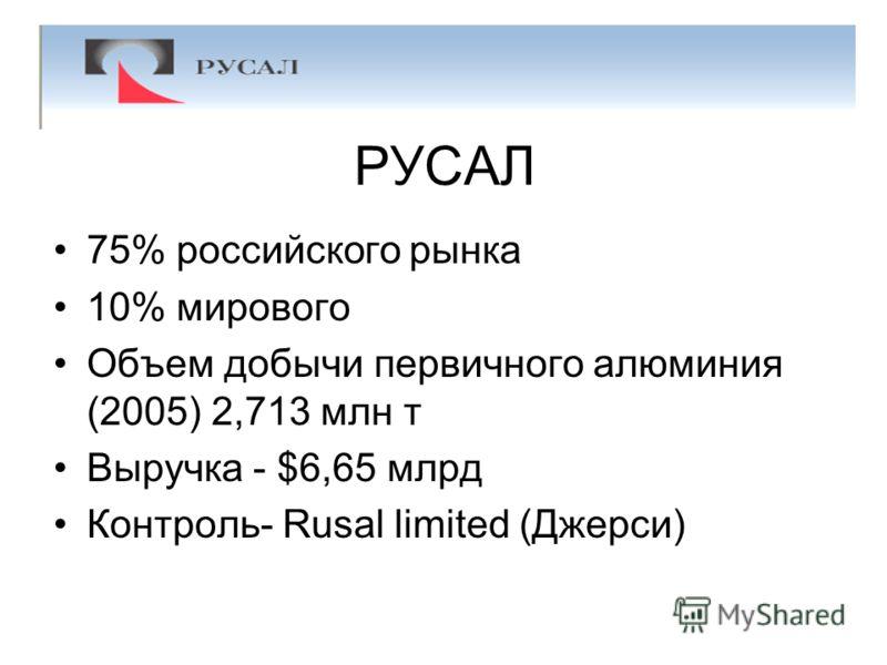 РУСАЛ 75% российского рынка 10% мирового Объем добычи первичного алюминия (2005) 2,713 млн т Выручка - $6,65 млрд Контроль- Rusal limited (Джерси)