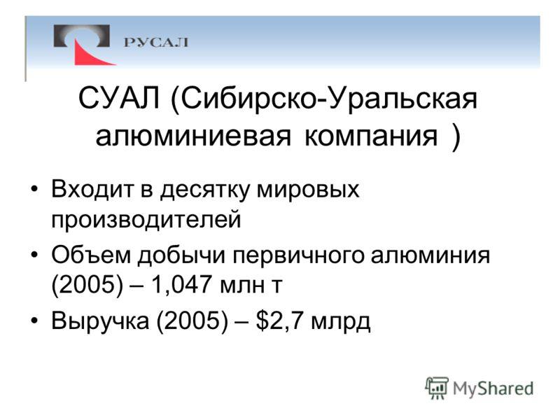 СУАЛ (Сибирско-Уральская алюминиевая компания ) Входит в десятку мировых производителей Объем добычи первичного алюминия (2005) – 1,047 млн т Выручка (2005) – $2,7 млрд