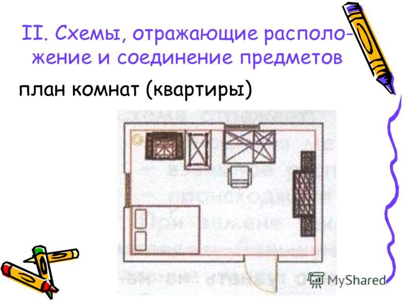 II. Схемы, отражающие располо- жение и соединение предметов план комнат (квартиры)