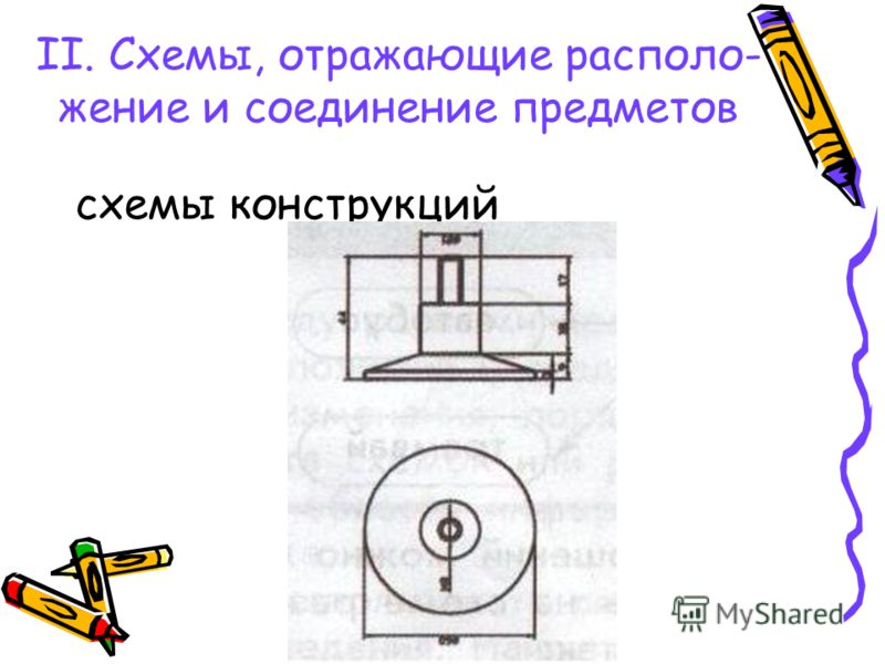 II. Схемы, отражающие располо- жение и соединение предметов схемы конструкций