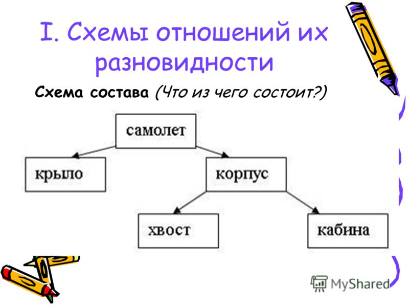 I. Схемы отношений их разновидности Схема состава (Что из чего состоит?)