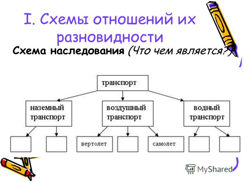 I. Схемы отношений их разновидности Схема наследования (Что чем является?)