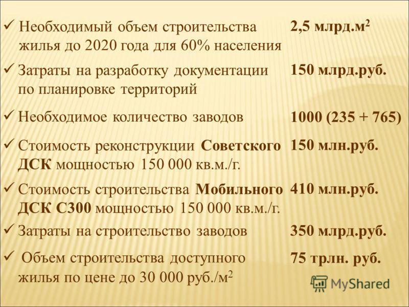 Необходимый объем строительства жилья до 2020 года для 60% населения 2,5 млрд.м 2 Затраты на разработку документации по планировке территорий 150 млрд.руб. Необходимое количество заводов 1000 (235 + 765) Стоимость реконструкции Советского ДСК мощност