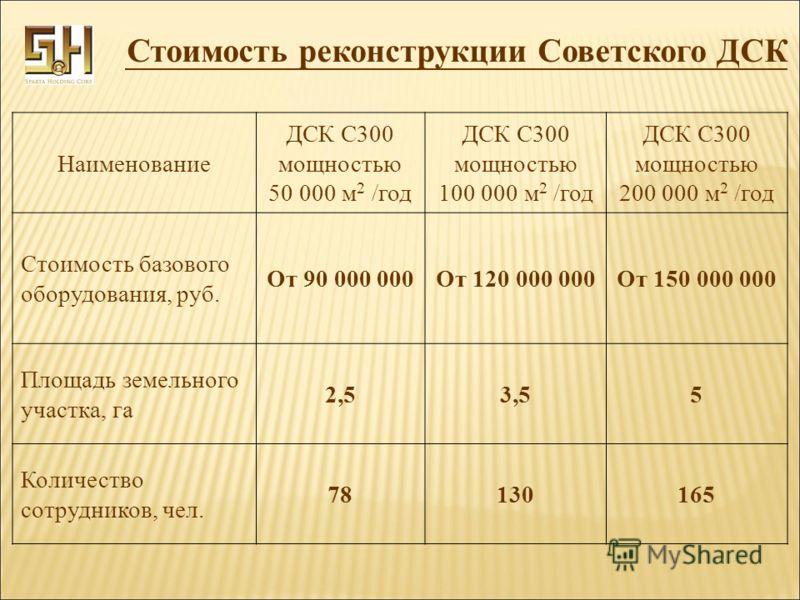 Наименование ДСК С300 мощностью 50 000 м 2 /год ДСК С300 мощностью 100 000 м 2 /год ДСК С300 мощностью 200 000 м 2 /год Стоимость базового оборудования, руб. От 90 000 000От 120 000 000От 150 000 000 Площадь земельного участка, га 2,53,55 Количество