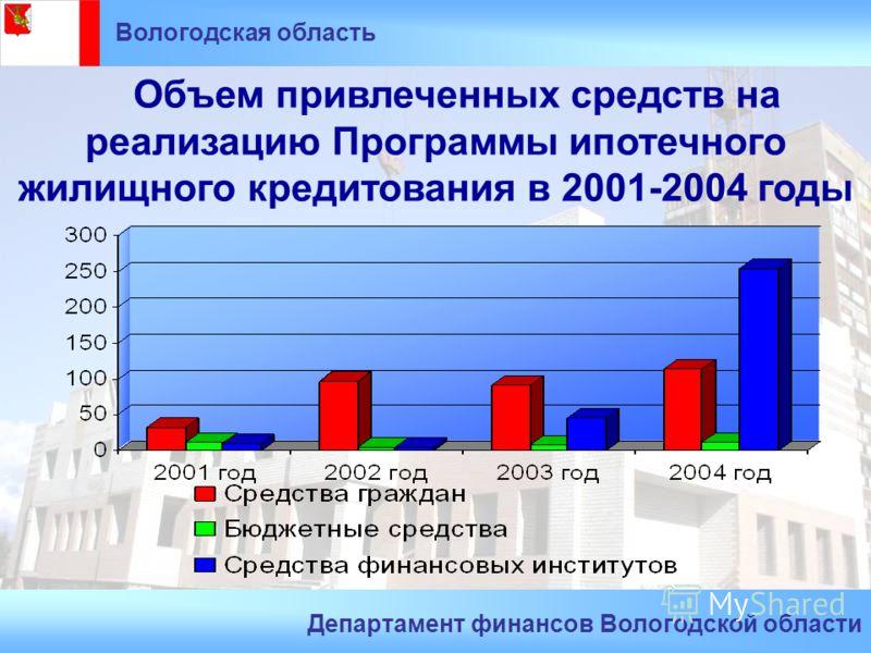 Объем привлеченных средств на реализацию Программы ипотечного жилищного кредитования в 2001-2004 годы Вологодская область Департамент финансов Вологодской области