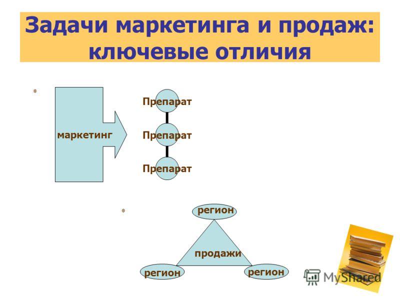 Задачи маркетинга и продаж: ключевые отличия маркетинг продажи регион ٭ ٭
