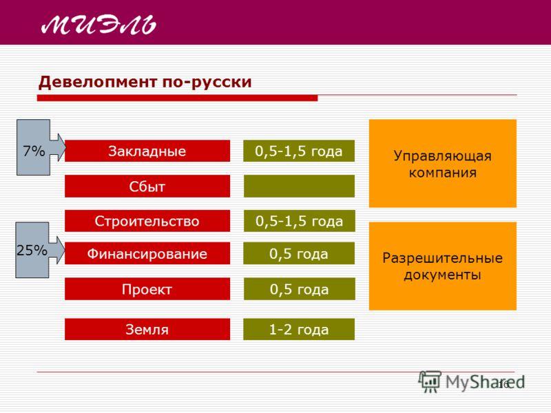 16 Девелопмент по-русски Земля Проект Финансирование Строительство Сбыт Закладные 1-2 года 0,5 года 0,5-1,5 года 25% 7% Разрешительные документы Управляющая компания