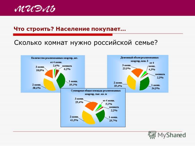 5 Что строить? Население покупает… Сколько комнат нужно российской семье?