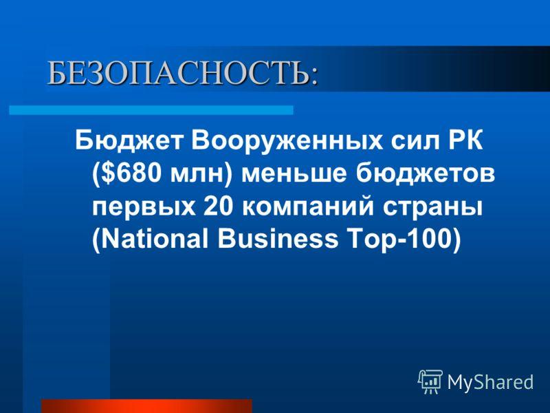 БЕЗОПАСНОСТЬ: Бюджет Вооруженных сил РК ($680 млн) меньше бюджетов первых 20 компаний страны (National Business Top-100)